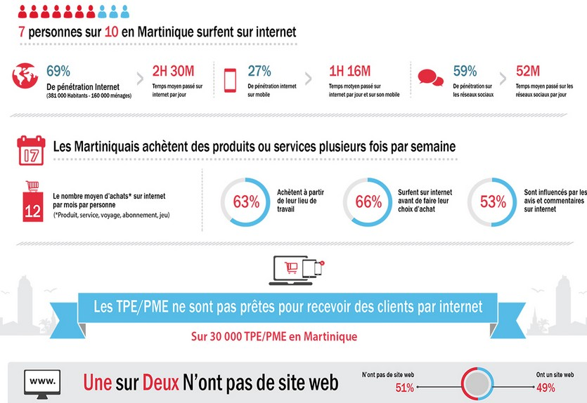 infographie martinique web